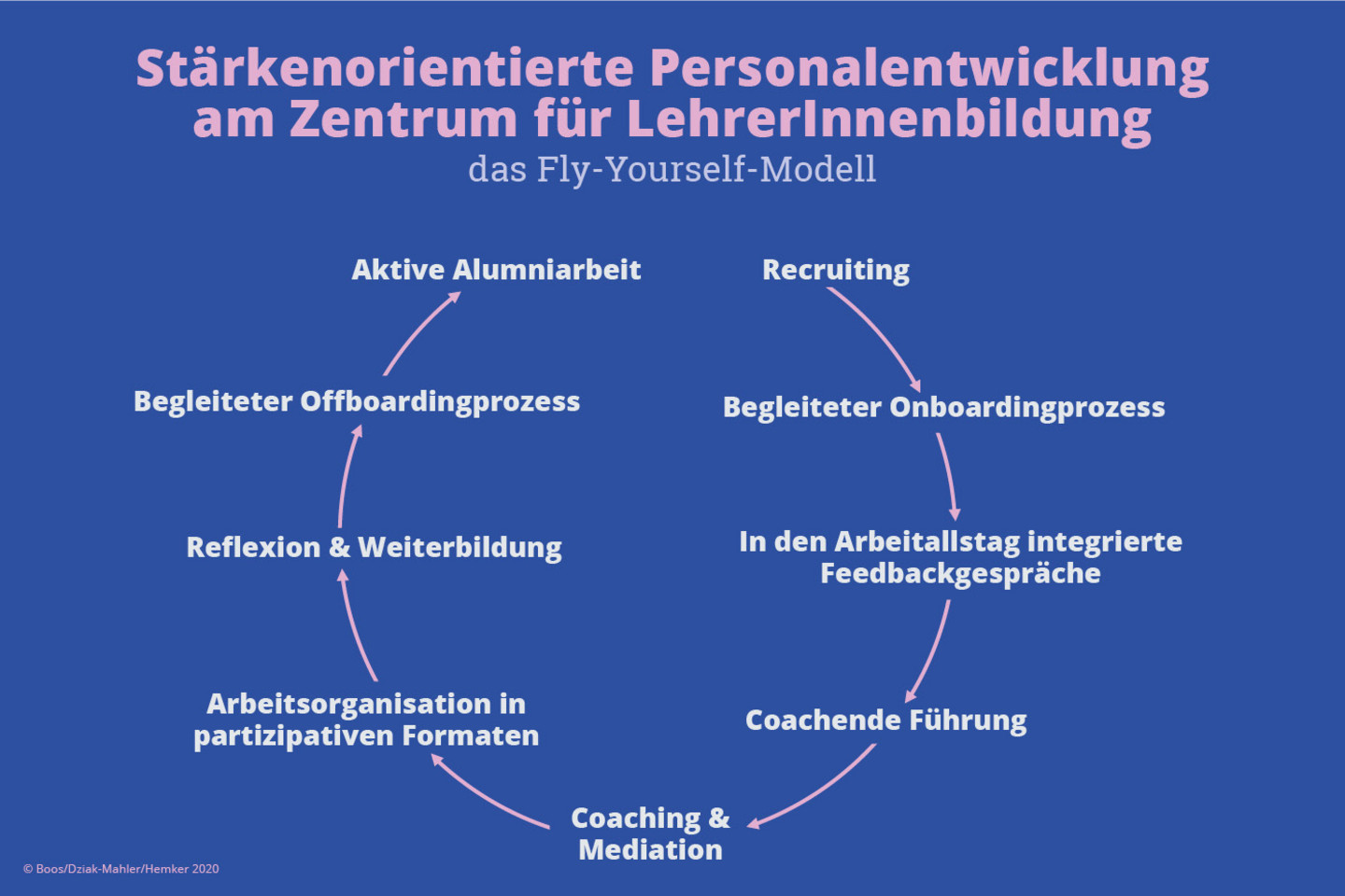 Das Fly-Yourself Modell